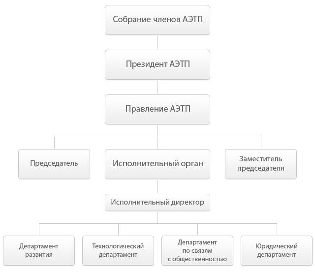 Структура Ассоциации Электронных Торговых Площадок